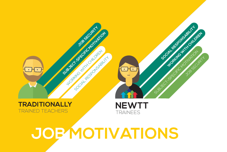 NEWTT / A New Way for New Talents in Teaching